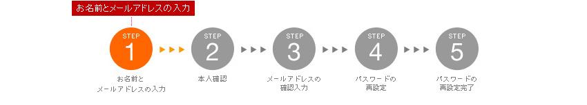 STEP1:お名前とメールアドレスの入力